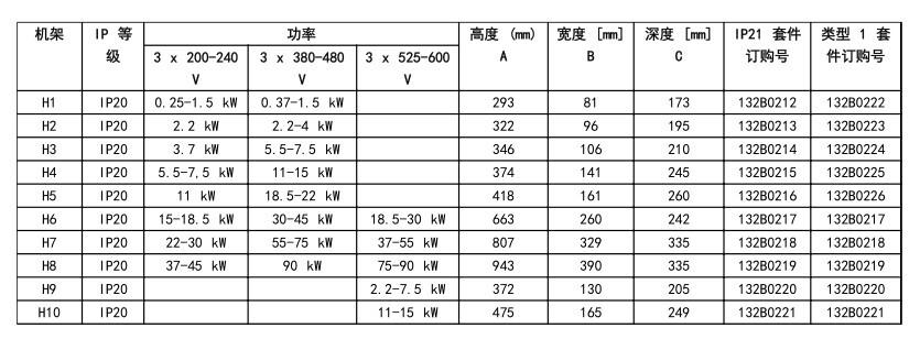 ダンフォスインバータ1.5KWFC101P1K5E5AH3AX三相380-480V撮影前に相談
