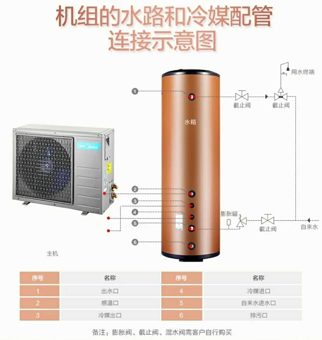La bomba de aire calentador de agua caliente KF105 / 260L-MI (E4) de los 260 litros de dividir el paquete postal