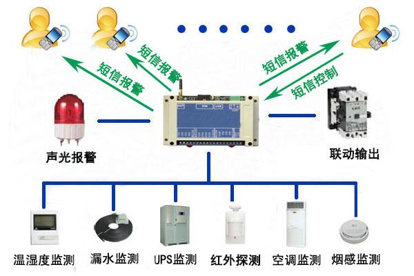 UPS SMS - popularität abnormen temperatur und luftfeuchtigkeit ALARM - Umwelt - monitoring - System macht Zimmer MIT klimaanlage.