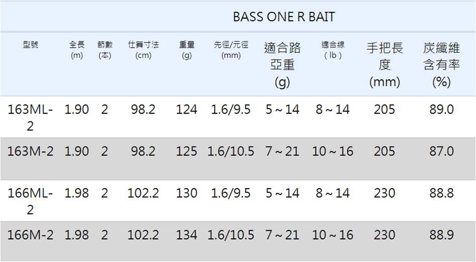 Shimano SHIMANO spot / halleluyah rod BASSONER grips straight handle rod fishing boat rod